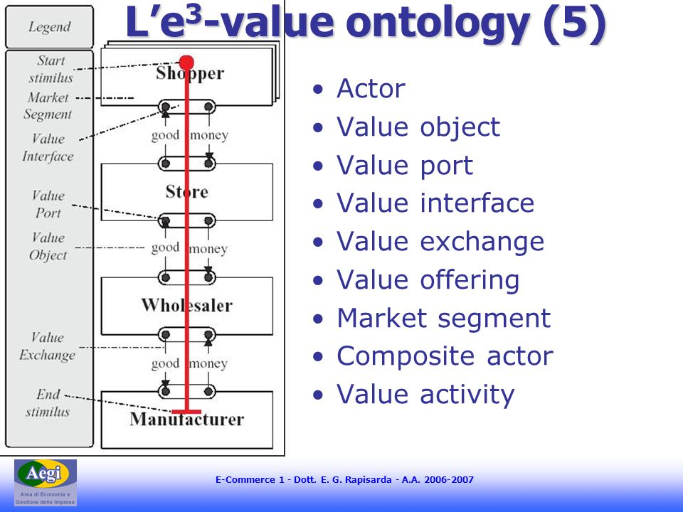 E-Commerce 1 - Dott. E. G. Rapisarda - A.A. 2006-2007 Actor Value object Value port Value interface Value exchange Value offering Market segment Compo
