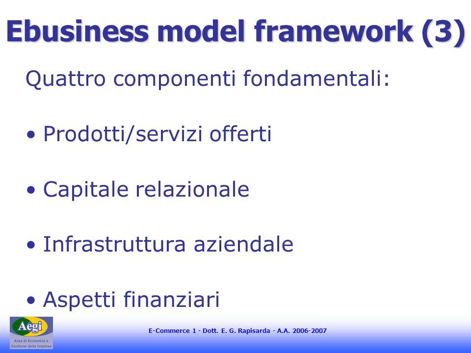 E-Commerce 1 - Dott. E. G. Rapisarda - A.A. 2006-2007 Ebusiness model framework (3) Quattro componenti fondamentali: Prodotti/servizi offerti Capitale