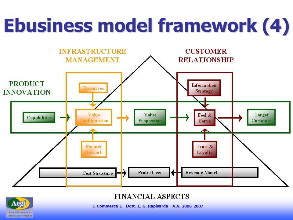 E-Commerce 1 - Dott. E. G. Rapisarda - A.A. 2006-2007 Ebusiness model framework (4)