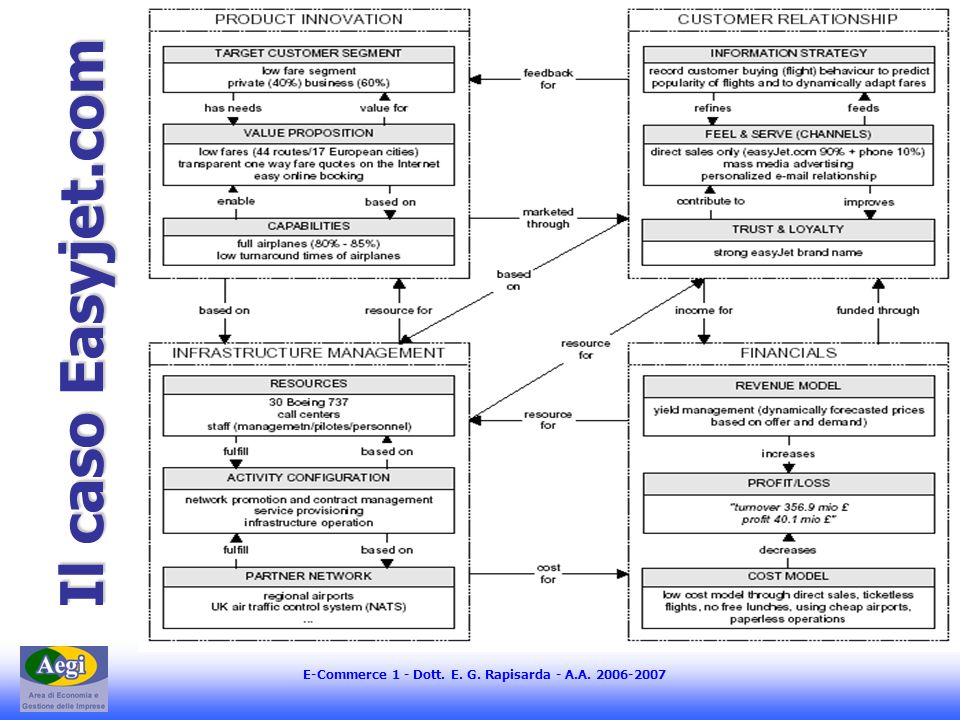 E-Commerce 1 - Dott. E. G. Rapisarda - A.A. 2006-2007 Il caso Easyjet.com Il caso Easyjet.com