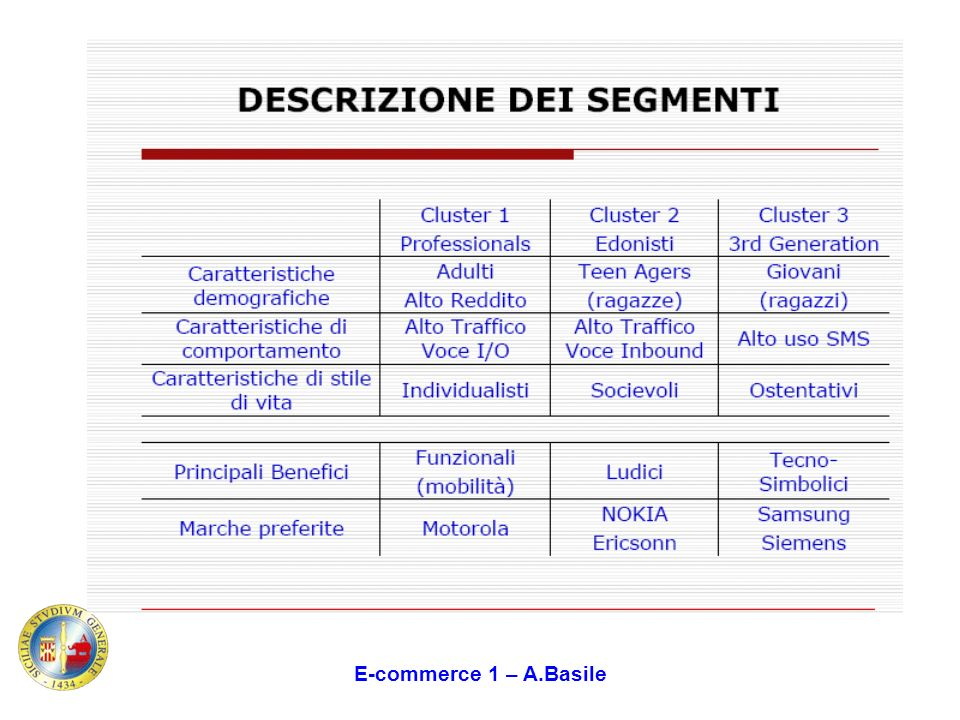 E-commerce 1 – A.Basile