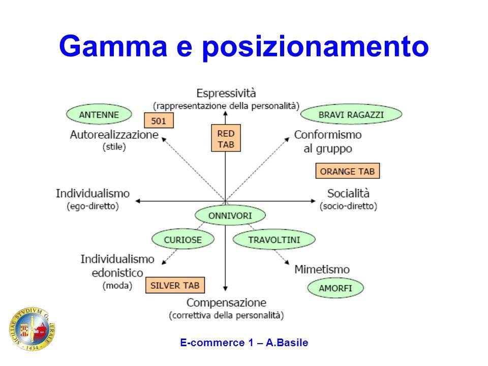 E-commerce 1 – A.Basile Gamma e posizionamento