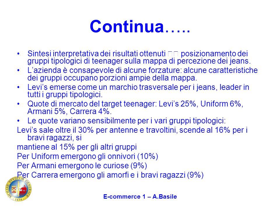 E-commerce 1 – A.Basile Continua….. Sintesi interpretativa dei risultati ottenuti posizionamento dei gruppi tipologici di teenager sulla mappa di perc