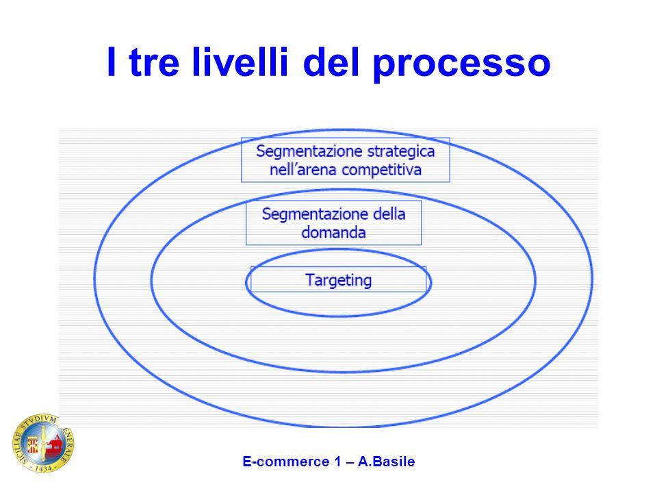 I tre livelli del processo