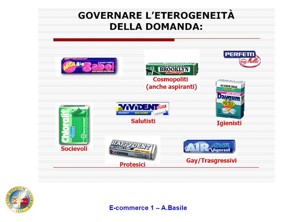 E-commerce 1 – A.Basile Come…..