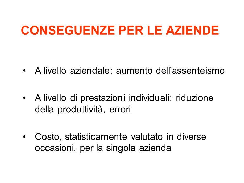 CONSEGUENZE PER LE AZIENDE A livello aziendale: aumento dellassenteismo A livello di prestazioni individuali: riduzione della produttività, errori Cos