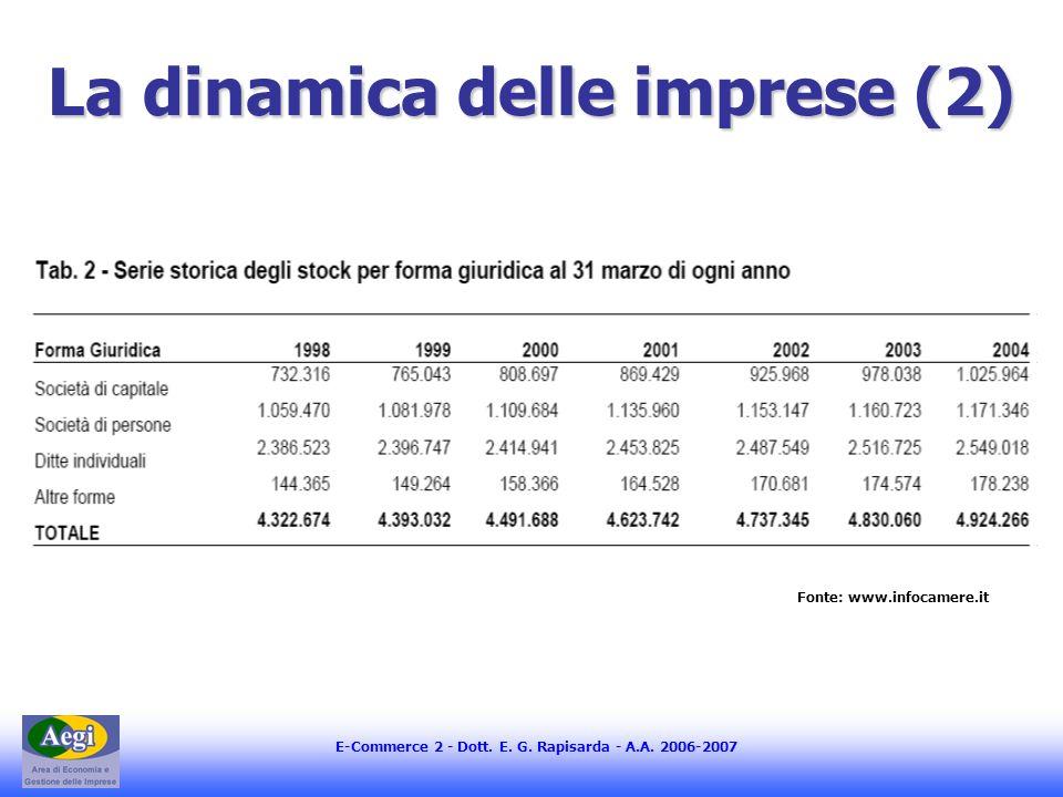 E-Commerce 2 - Dott. E. G. Rapisarda - A.A. 2006-2007 La dinamica delle imprese (2) Fonte: www.infocamere.it