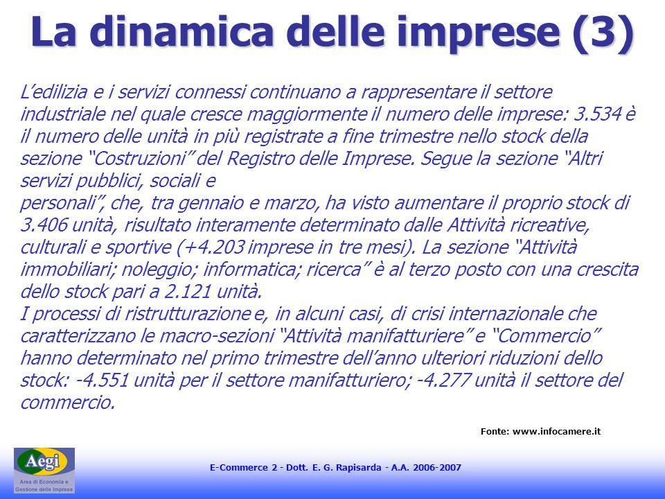 E-Commerce 2 - Dott. E. G. Rapisarda - A.A. 2006-2007 La dinamica delle imprese (3) Fonte: www.infocamere.it Ledilizia e i servizi connessi continuano