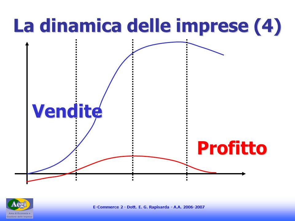 E-Commerce 2 - Dott. E. G. Rapisarda - A.A. 2006-2007 La dinamica delle imprese (4) Profitto Vendite