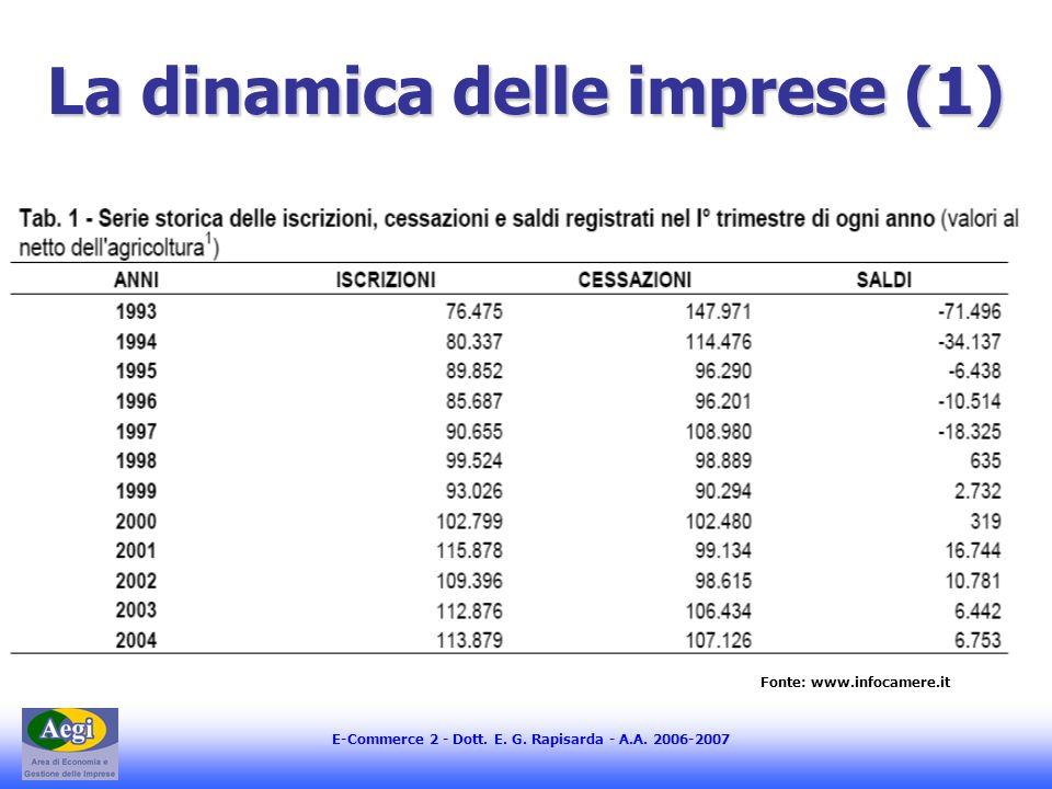E-Commerce 2 - Dott. E. G. Rapisarda - A.A. 2006-2007 La dinamica delle imprese (1) Fonte: www.infocamere.it