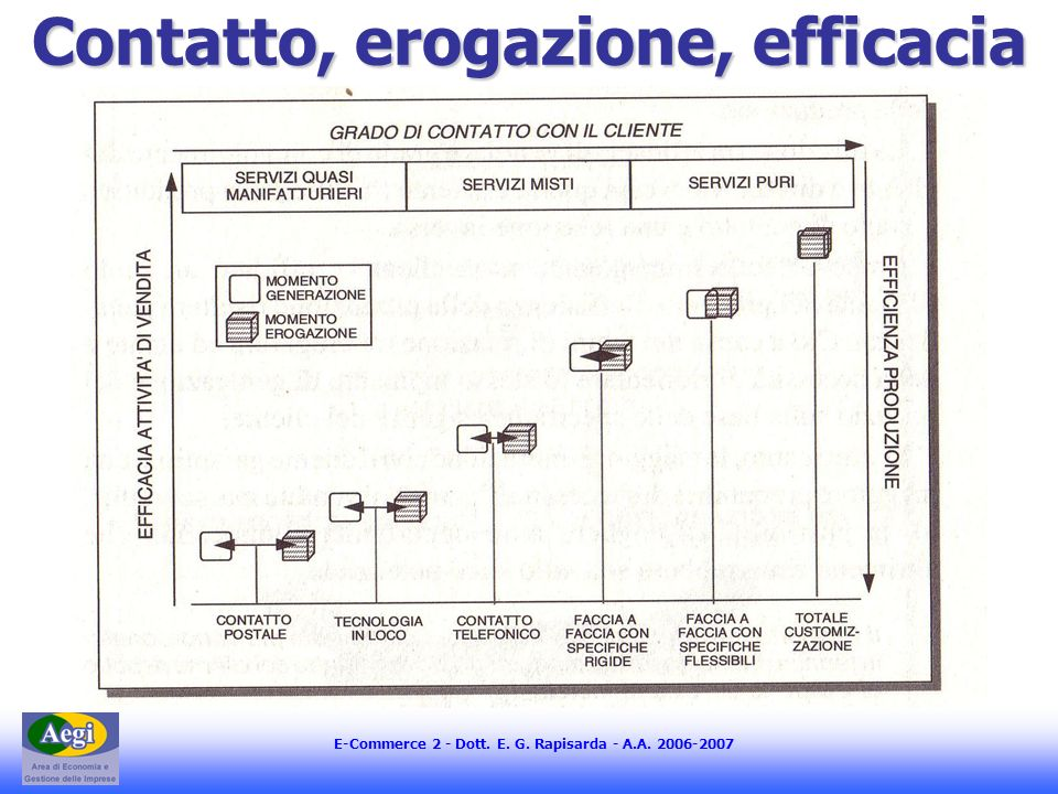 E-Commerce 2 - Dott. E. G. Rapisarda - A.A. 2006-2007 Contatto, erogazione, efficacia