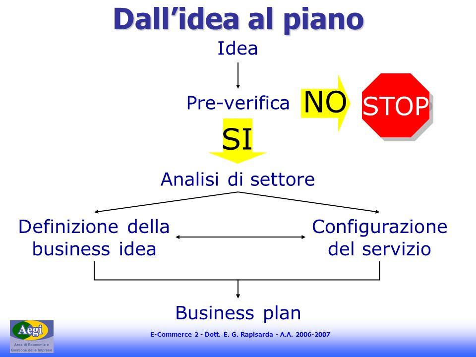 E-Commerce 2 - Dott. E. G. Rapisarda - A.A. 2006-2007 Dallidea al piano Idea Pre-verifica Analisi di settore Definizione della business idea Configura