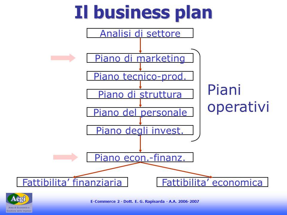 E-Commerce 2 - Dott. E. G. Rapisarda - A.A. 2006-2007 Il business plan Piano di marketing Piano tecnico-prod. Piano di struttura Piano del personale P