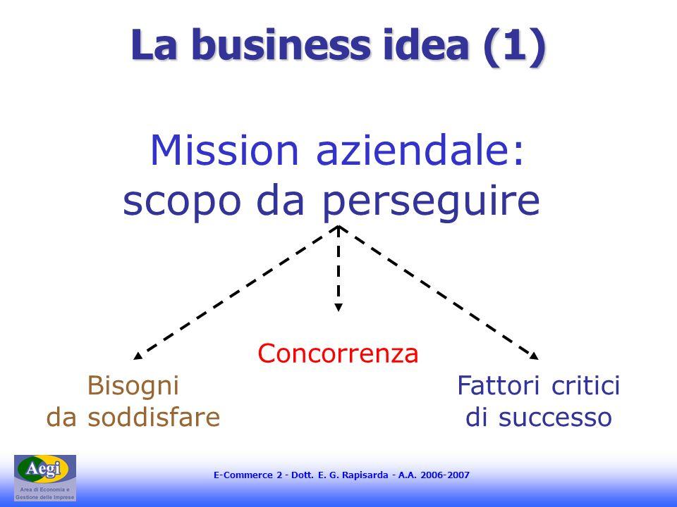 E-Commerce 2 - Dott. E. G. Rapisarda - A.A. 2006-2007 La business idea (1) Mission aziendale: scopo da perseguire Concorrenza Bisogni da soddisfare Fa
