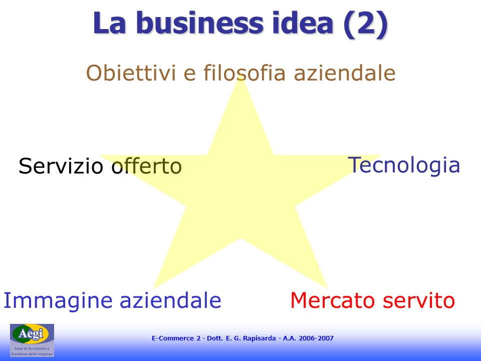 E-Commerce 2 - Dott. E. G. Rapisarda - A.A. 2006-2007 La business idea (2) Mercato servitoImmagine aziendale Servizio offerto Obiettivi e filosofia az