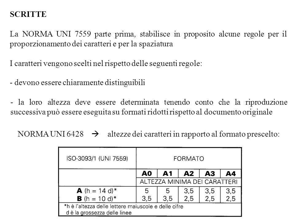 SCRITTE La NORMA UNI 7559 parte prima, stabilisce in proposito alcune regole per il proporzionamento dei caratteri e per la spaziatura I caratteri ven