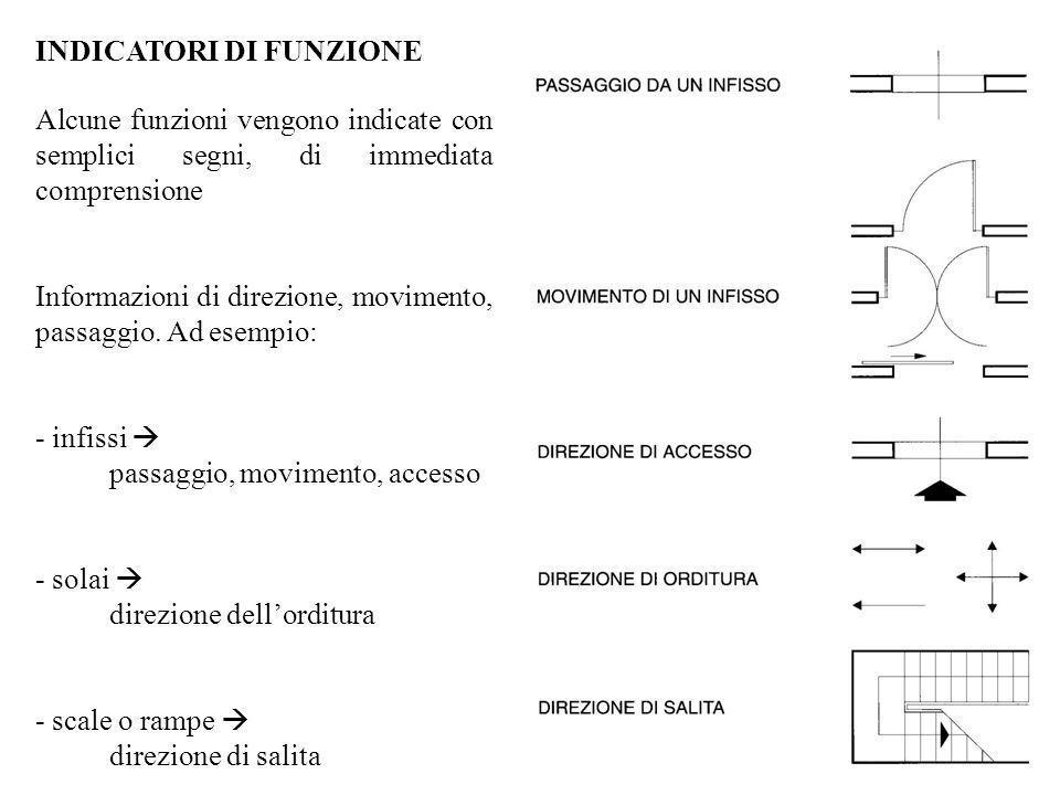 INDICATORI DI FUNZIONE Alcune funzioni vengono indicate con semplici segni, di immediata comprensione Informazioni di direzione, movimento, passaggio.