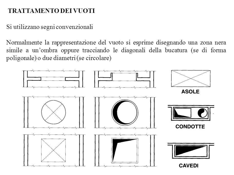 TRATTAMENTO DEI VUOTI Si utilizzano segni convenzionali Normalmente la rappresentazione del vuoto si esprime disegnando una zona nera simile a unombra