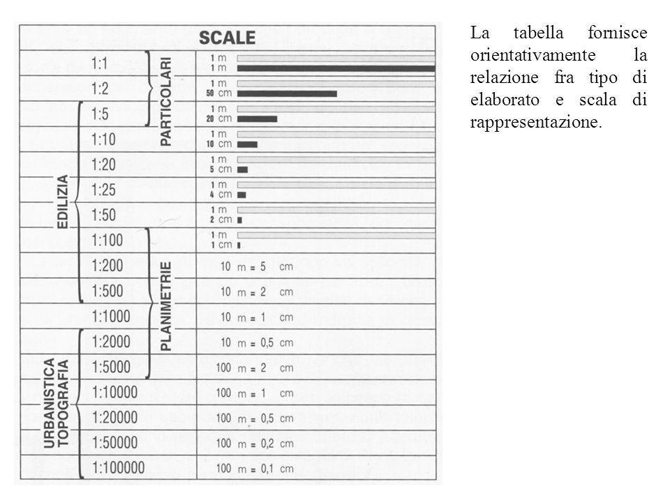 La tabella fornisce orientativamente la relazione fra tipo di elaborato e scala di rappresentazione.