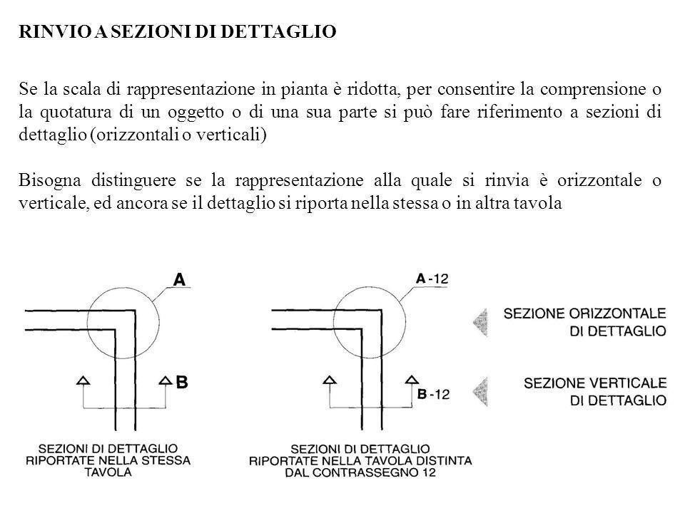 Se la scala di rappresentazione in pianta è ridotta, per consentire la comprensione o la quotatura di un oggetto o di una sua parte si può fare riferi