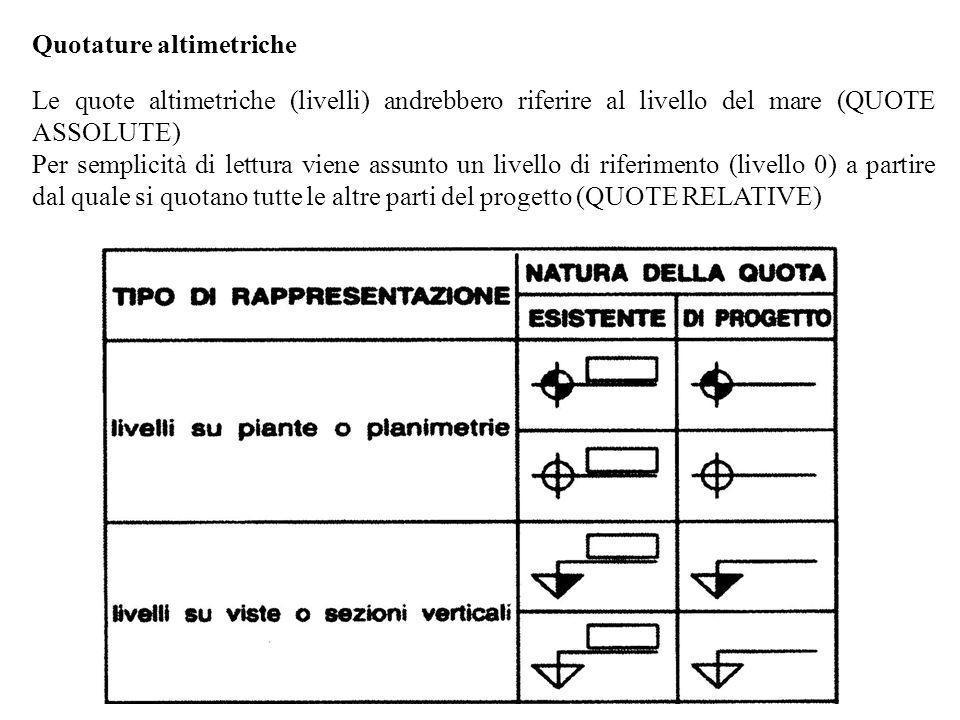 Quotature altimetriche Le quote altimetriche (livelli) andrebbero riferire al livello del mare (QUOTE ASSOLUTE) Per semplicità di lettura viene assunt
