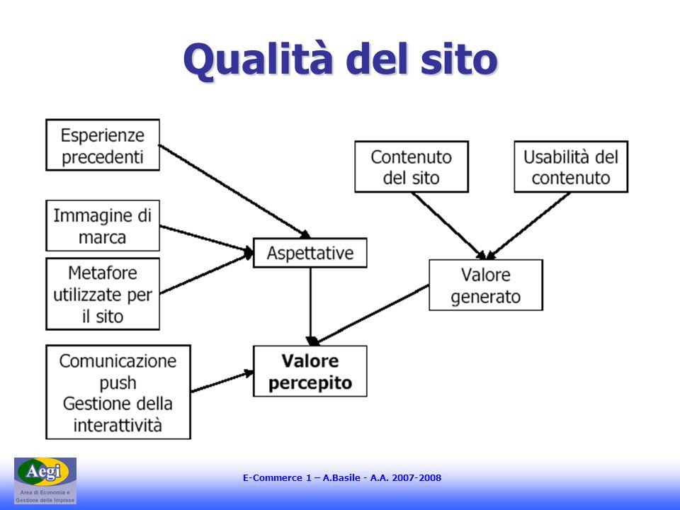 E-Commerce 1 – A.Basile - A.A. 2007-2008 Qualità del sito