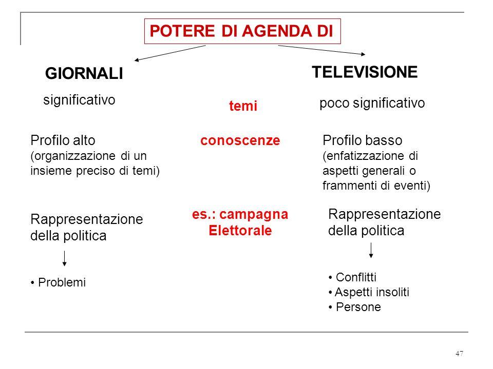 47 POTERE DI AGENDA DI GIORNALI TELEVISIONE significativo poco significativo temi Profilo alto (organizzazione di un insieme preciso di temi) Rapprese
