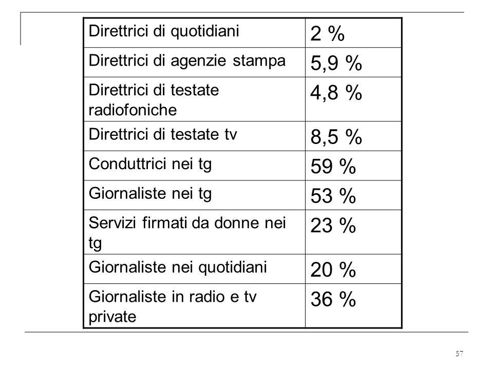 57 Direttrici di quotidiani 2 % Direttrici di agenzie stampa 5,9 % Direttrici di testate radiofoniche 4,8 % Direttrici di testate tv 8,5 % Conduttrici