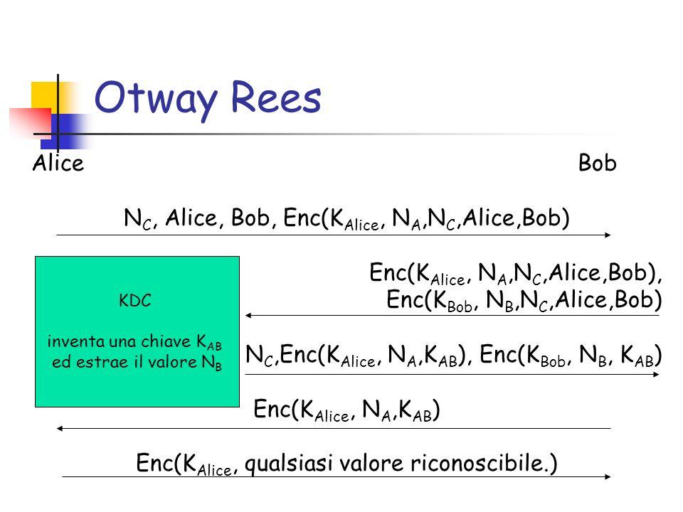 Otway Rees Alice Bob N C, Alice, Bob, Enc(K Alice, N A,N C,Alice,Bob) Enc(K Alice, N A,N C,Alice,Bob), Enc(K Bob, N B,N C,Alice,Bob) N C,Enc(K Alice, N A,K AB ), Enc(K Bob, N B, K AB ) Enc(K Alice, N A,K AB ) Enc(K Alice, qualsiasi valore riconoscibile.) KDC inventa una chiave K AB ed estrae il valore N B