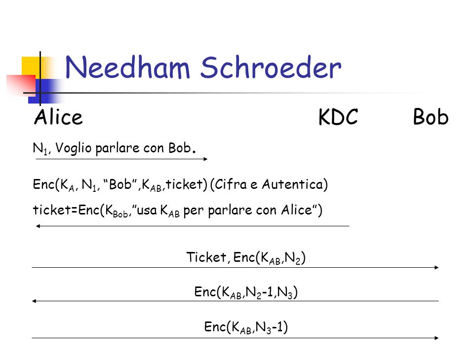 Needham Schroeder Alice KDC Bob N 1, Voglio parlare con Bob.