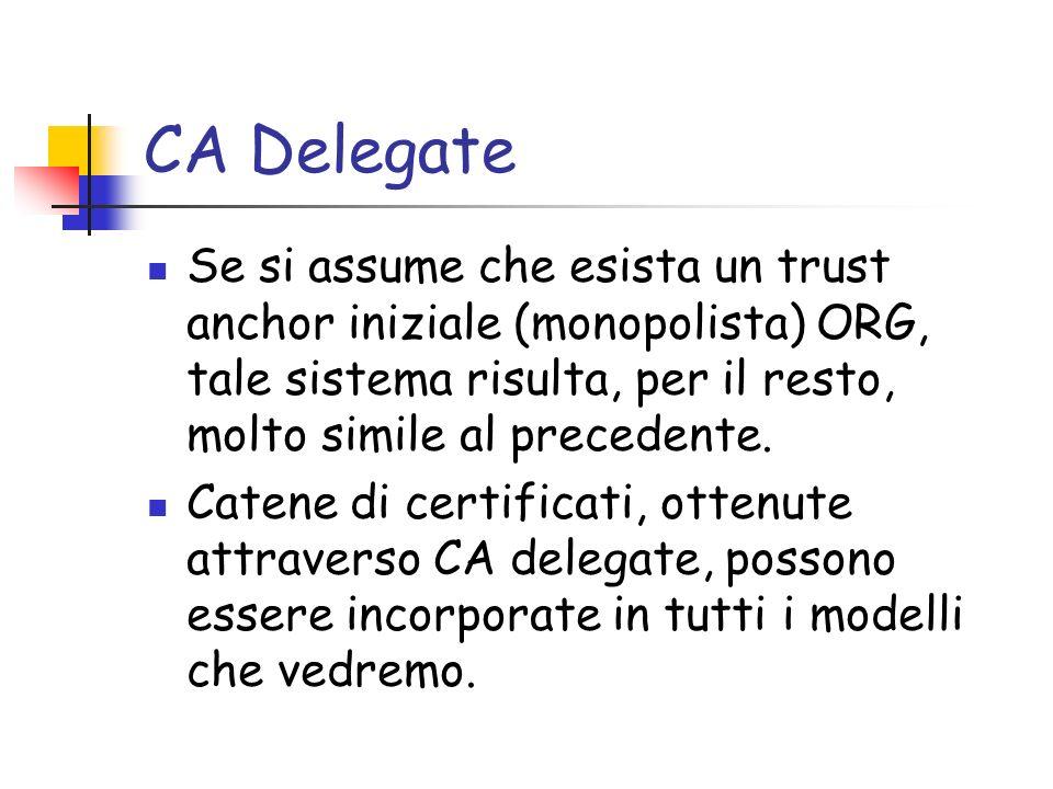 CA Delegate Se si assume che esista un trust anchor iniziale (monopolista) ORG, tale sistema risulta, per il resto, molto simile al precedente. Catene