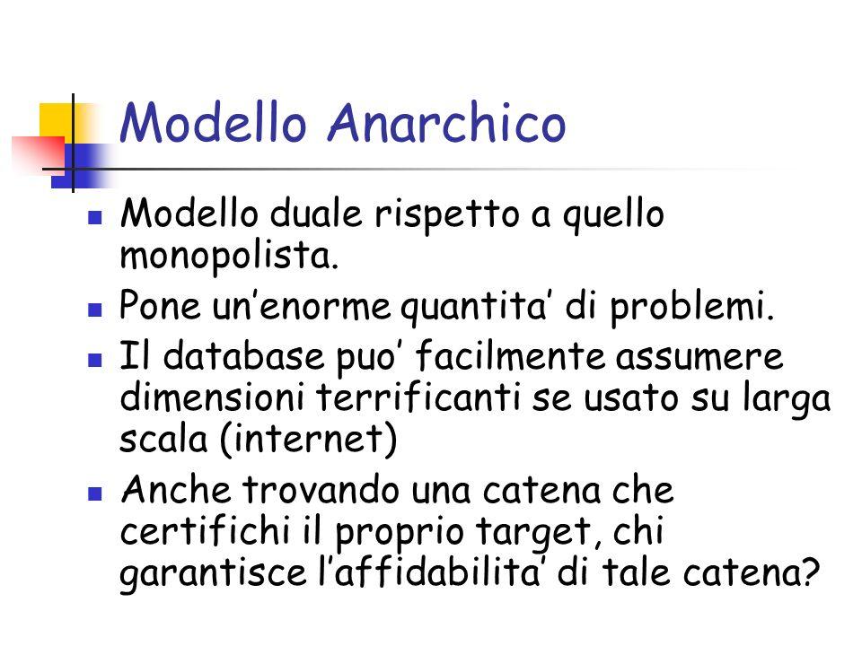 Modello Anarchico Modello duale rispetto a quello monopolista. Pone unenorme quantita di problemi. Il database puo facilmente assumere dimensioni terr