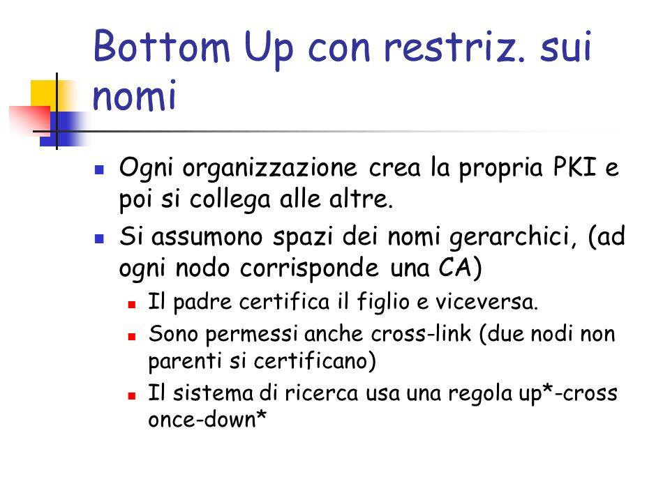 Bottom Up con restriz. sui nomi Ogni organizzazione crea la propria PKI e poi si collega alle altre. Si assumono spazi dei nomi gerarchici, (ad ogni n