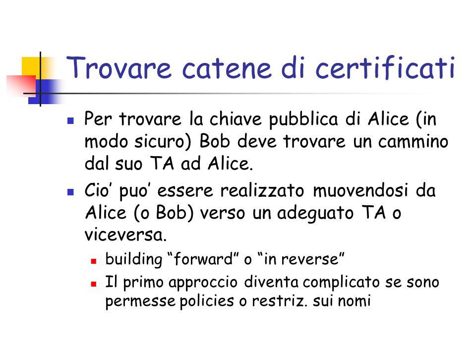 Trovare catene di certificati Per trovare la chiave pubblica di Alice (in modo sicuro) Bob deve trovare un cammino dal suo TA ad Alice. Cio puo essere