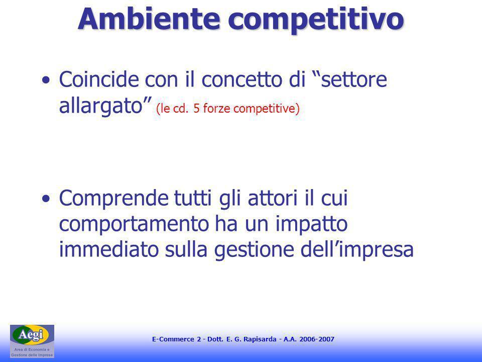 E-Commerce 2 - Dott. E. G. Rapisarda - A.A. 2006-2007 Ambiente competitivo Coincide con il concetto di settore allargato (le cd. 5 forze competitive)