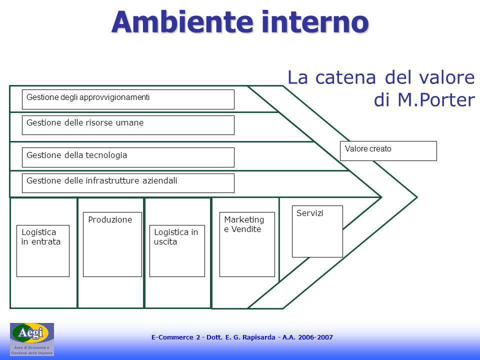 E-Commerce 2 - Dott. E. G. Rapisarda - A.A. 2006-2007 Ambiente interno Gestione degli approvvigionamenti Gestione delle risorse umane Gestione della t