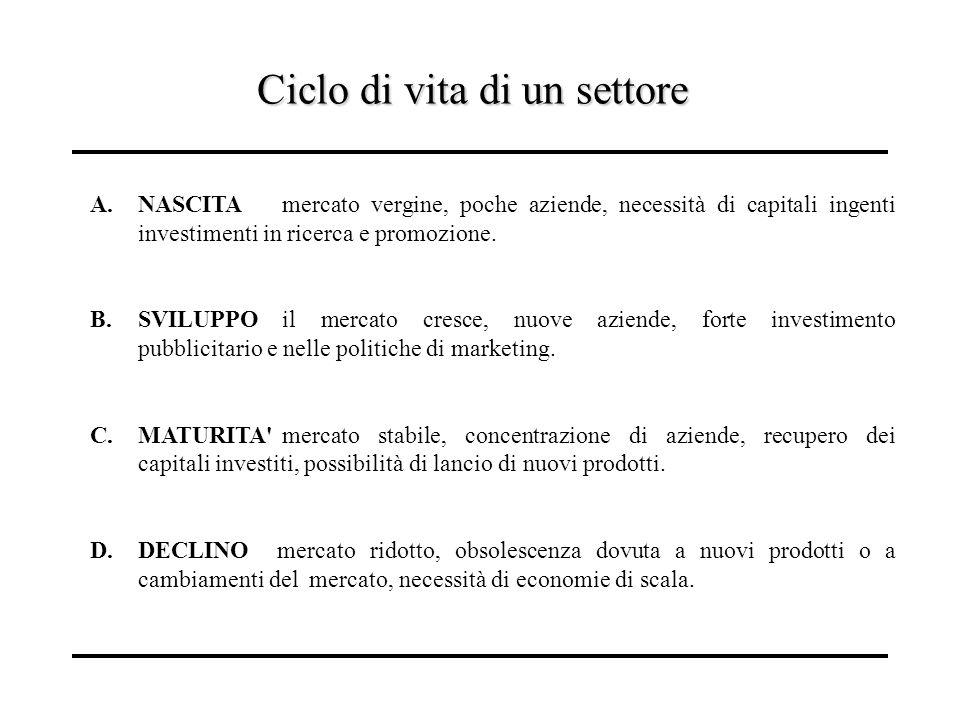 Ciclo di vita di un settore A.NASCITAmercato vergine, poche aziende, necessità di capitali ingenti investimenti in ricerca e promozione. B.SVILUPPOil