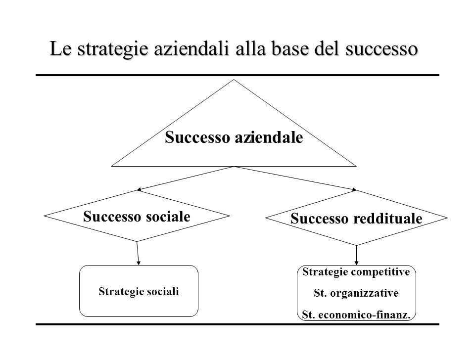 Le strategie aziendali alla base del successo Successo aziendale Successo sociale Successo reddituale Strategie sociali Strategie competitive St. orga