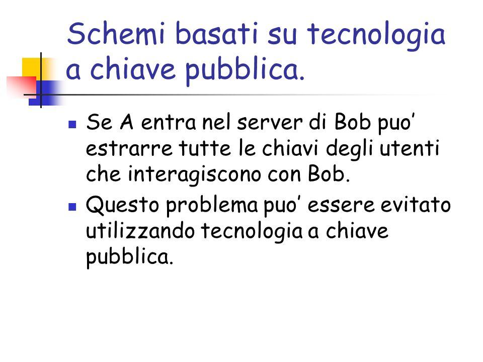 Schemi basati su tecnologia a chiave pubblica.