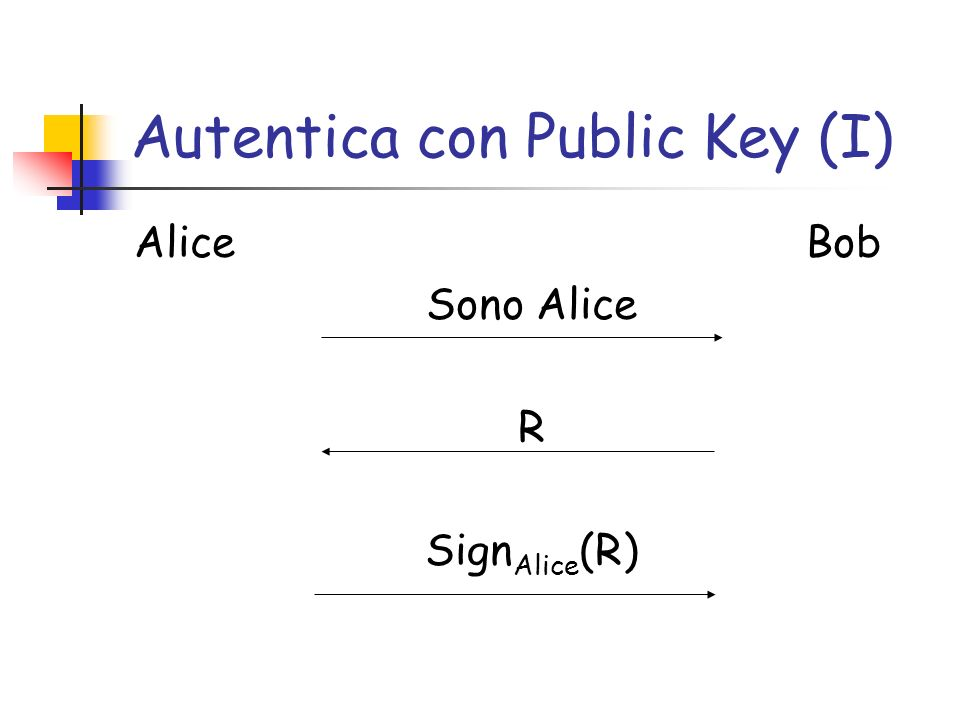 Autentica con Public Key (I) Alice Bob Sono Alice R Sign Alice (R)