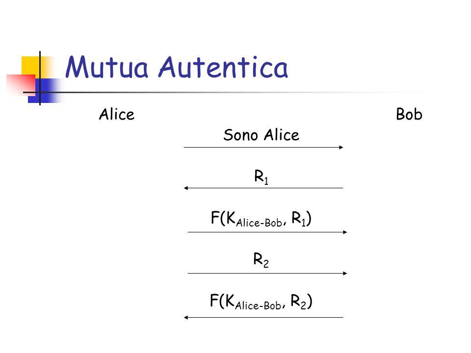 Mutua Autentica Alice Bob Sono Alice R 1 F(K Alice-Bob, R 1 ) R 2 F(K Alice-Bob, R 2 )