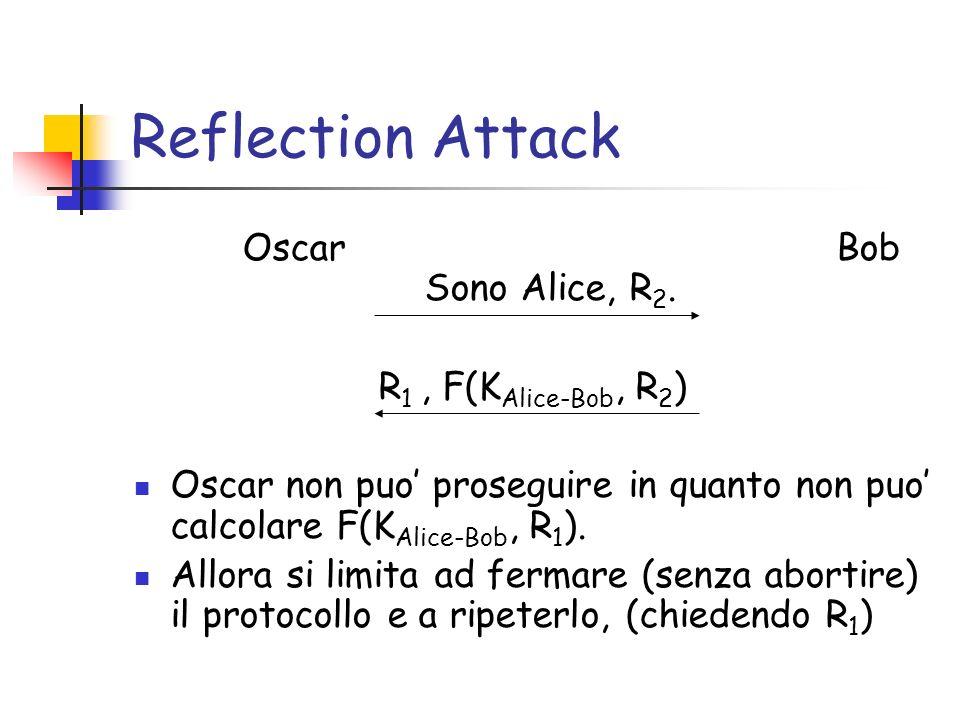 Reflection Attack Oscar Bob Sono Alice, R 2.