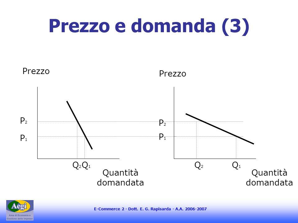 E-Commerce 2 - Dott. E. G. Rapisarda - A.A. 2006-2007 Prezzo e domanda (3) Quantità domandata Prezzo P2P2 P1P1 Q2Q2 Q1Q1 Quantità domandata P2P2 P1P1