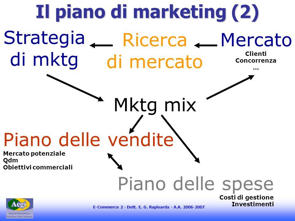 E-Commerce 2 - Dott. E. G. Rapisarda - A.A. 2006-2007 Il piano di marketing (2) Mercato Clienti Concorrenza … Ricerca di mercato Strategia di mktg Mkt