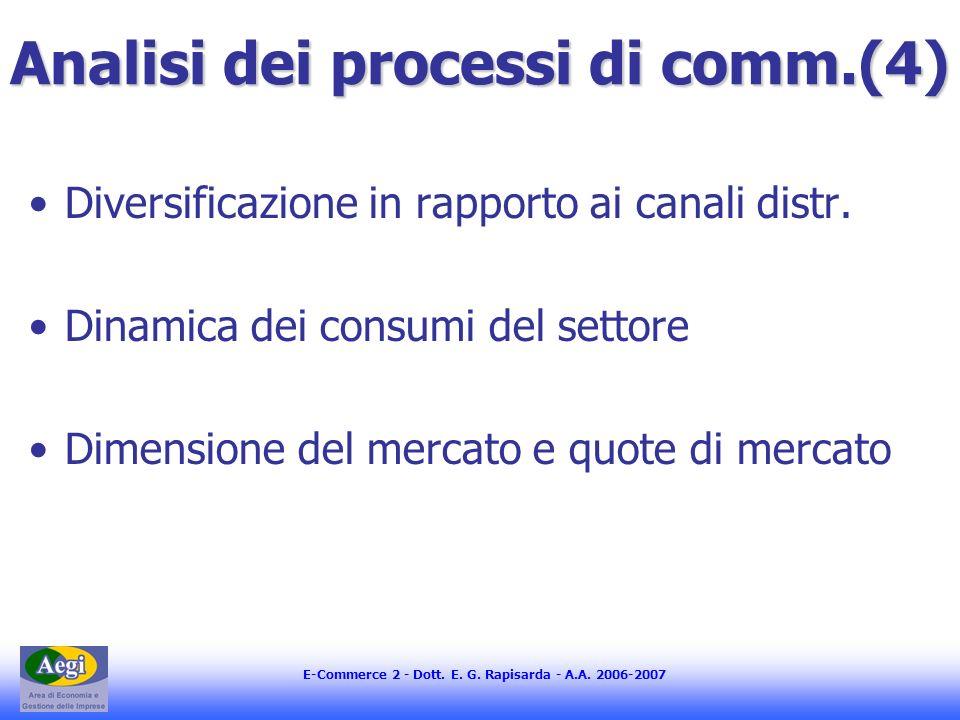 E-Commerce 2 - Dott. E. G. Rapisarda - A.A.