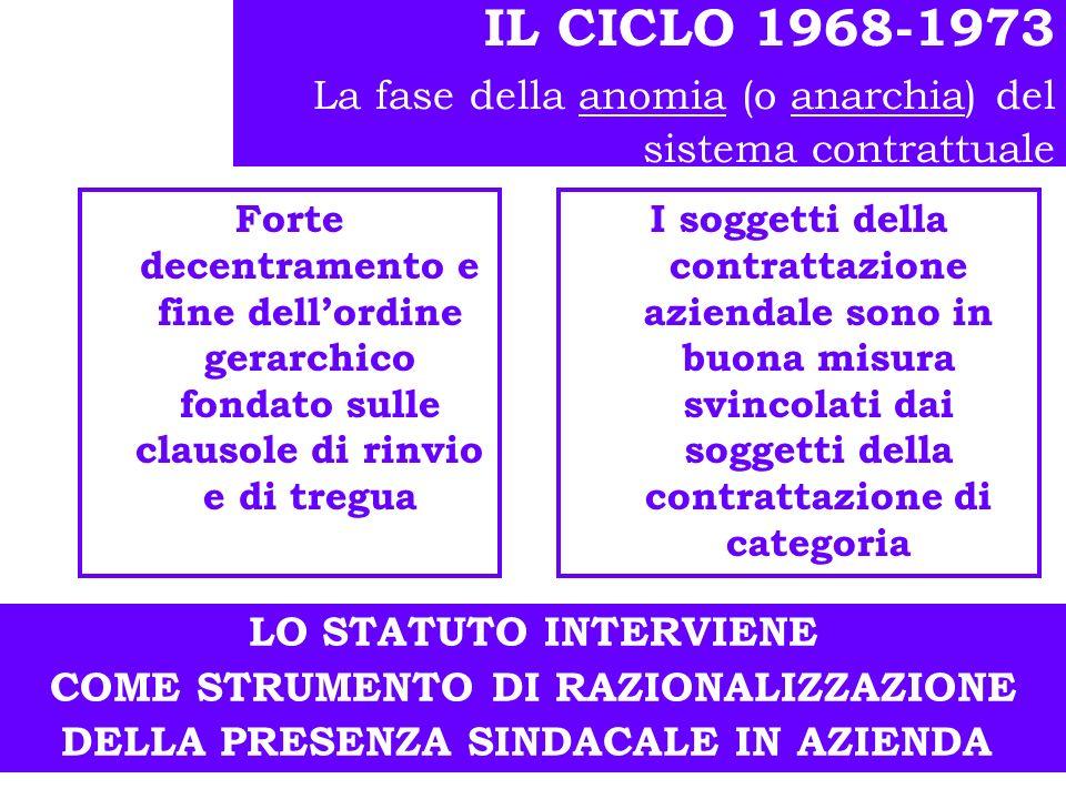 Gli anni 60 Laffermazione del contratto collettivo di categoria Affiorano i primi contratti aziendali, soprattutto grazie allintervento del sindacato