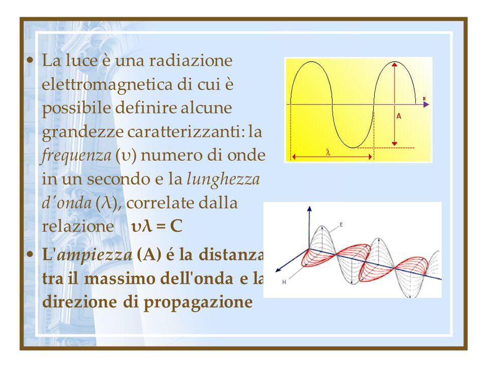 La luce è una radiazione elettromagnetica di cui è possibile definire alcune grandezze caratterizzanti: la frequenza (υ) numero di onde in un secondo