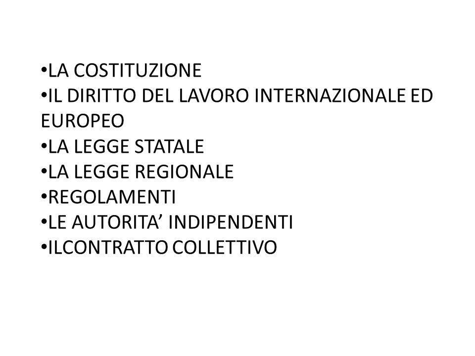 LA COSTITUZIONE IL DIRITTO DEL LAVORO INTERNAZIONALE ED EUROPEO LA LEGGE STATALE LA LEGGE REGIONALE REGOLAMENTI LE AUTORITA INDIPENDENTI ILCONTRATTO COLLETTIVO