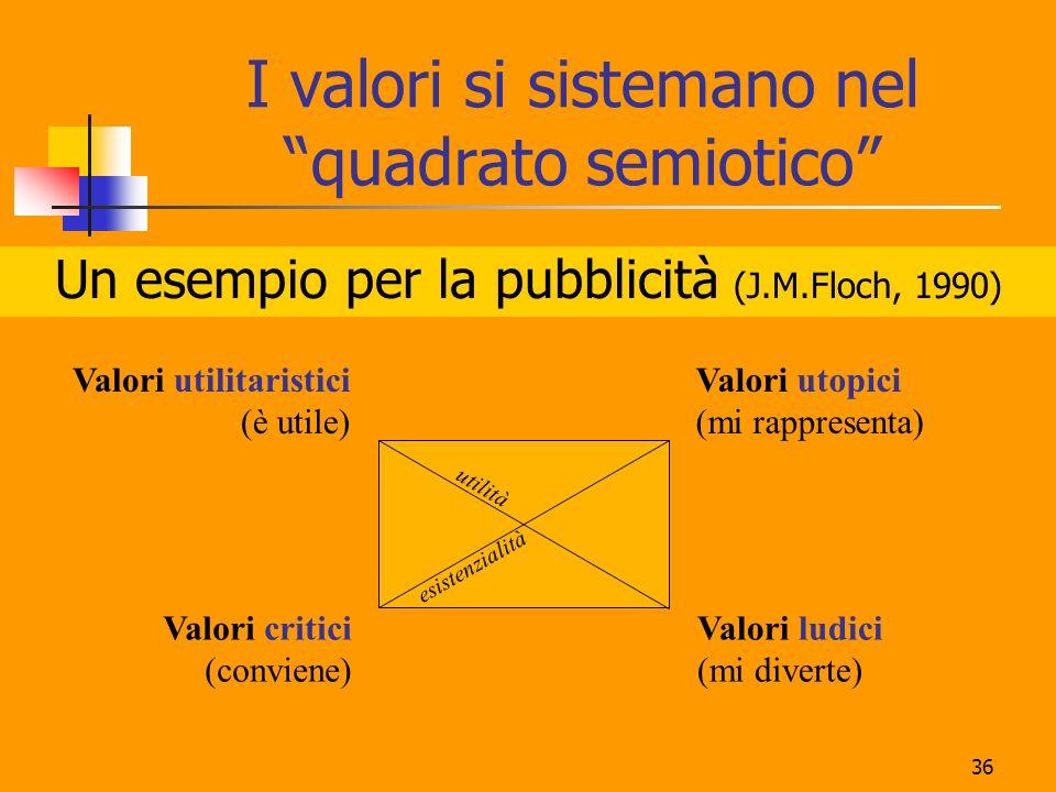 36 I valori si sistemano nel quadrato semiotico Un esempio per la pubblicità (J.M.Floch, 1990) Valori utilitaristici (è utile) Valori utopici (mi rapp