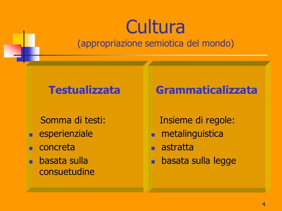 4 Cultura (appropriazione semiotica del mondo) Testualizzata Somma di testi: esperienziale concreta basata sulla consuetudine Grammaticalizzata Insiem